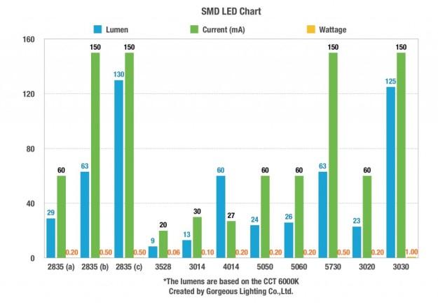SMD-LED-Chart-1024x709
